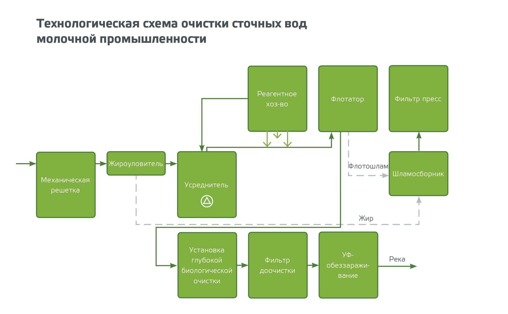 Схема очистки сточных вод в промышленности